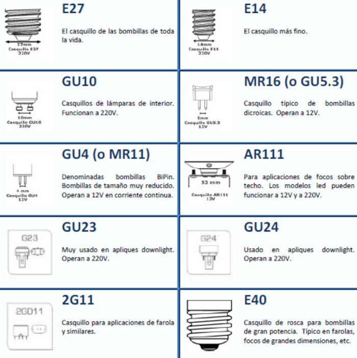 tipos de casquillos LED